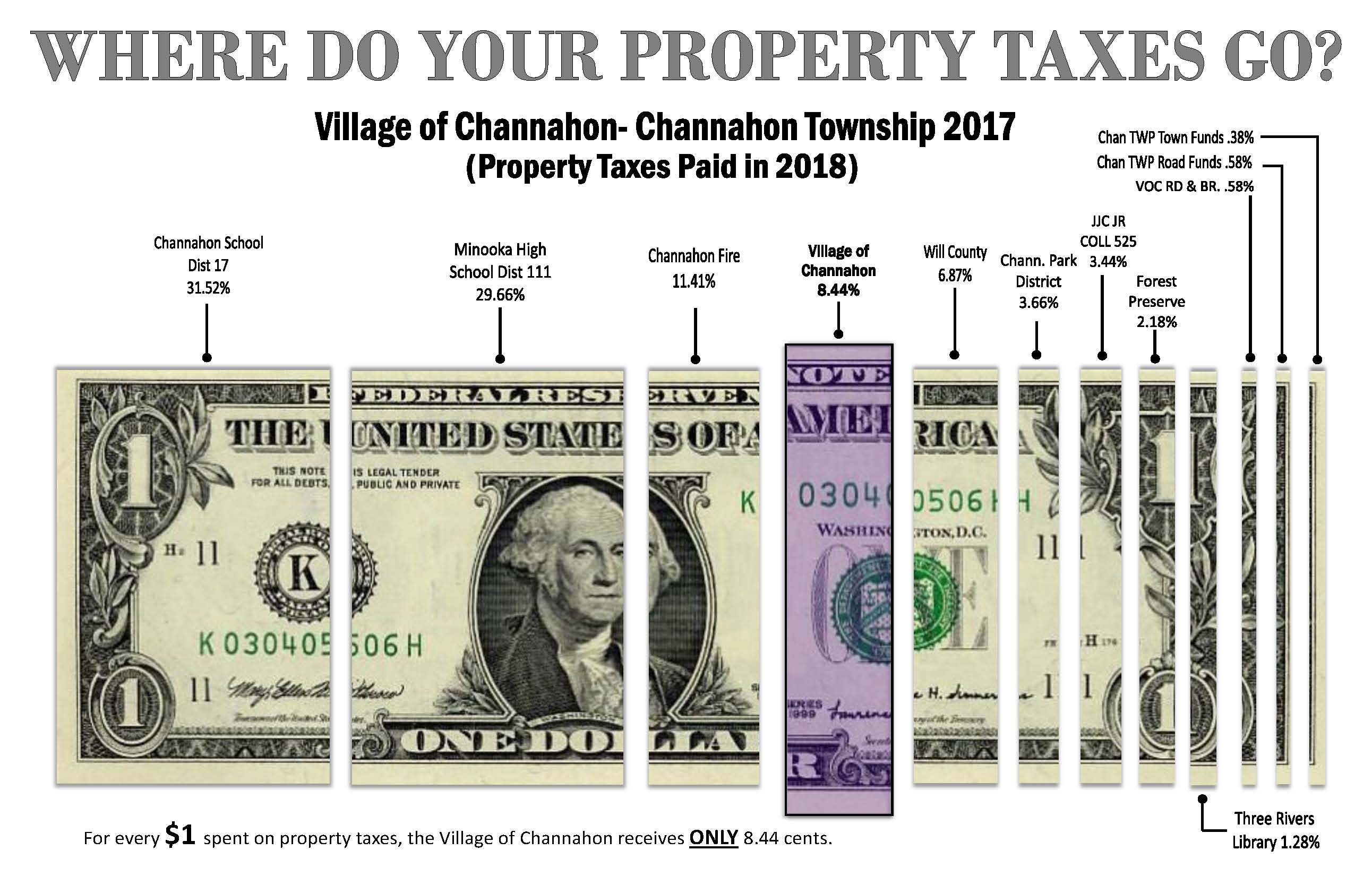 Channahon Township - Property Taxes Paid in 2018 (PDF)