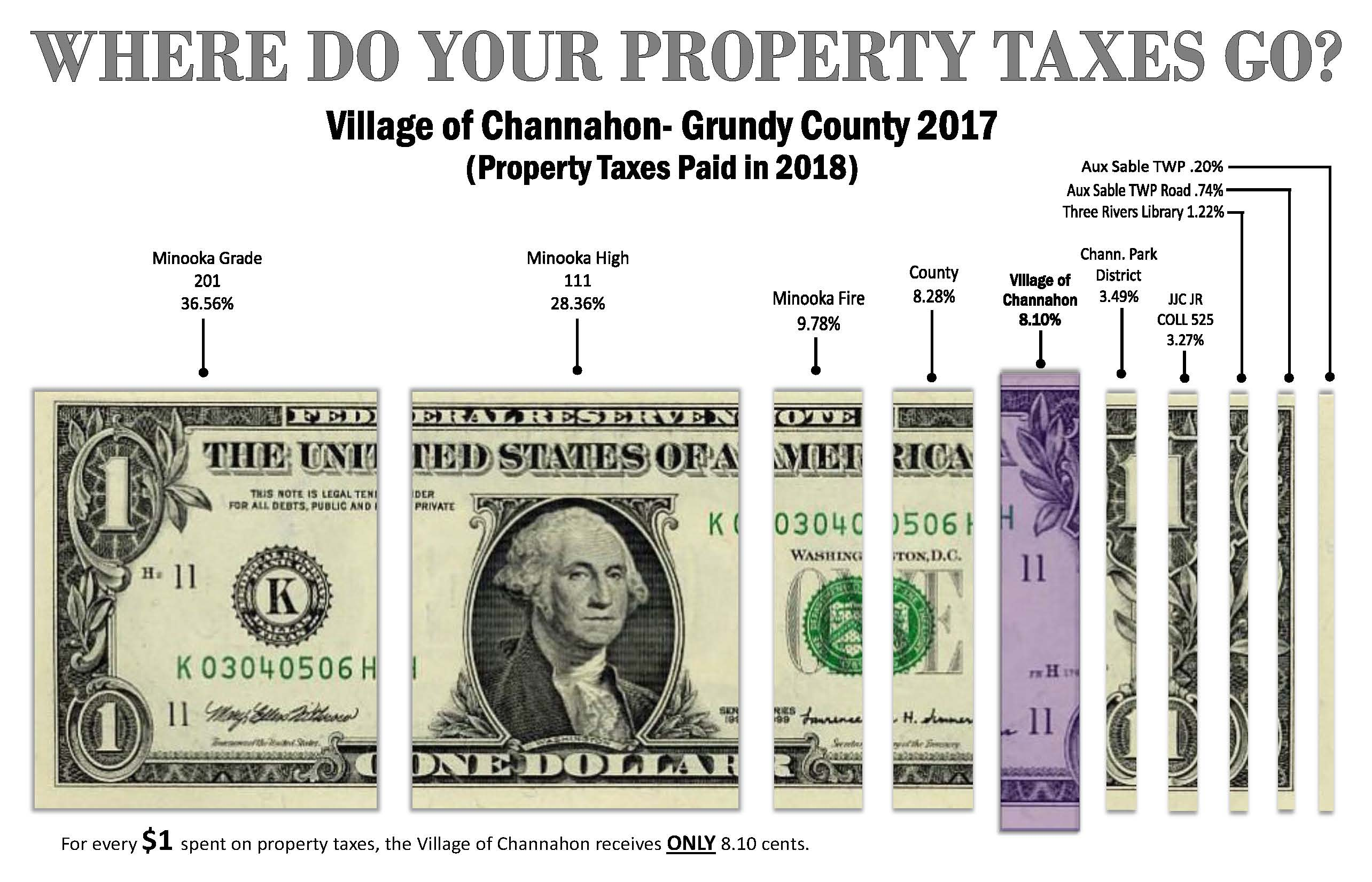Grundy County - Property Taxes Paid in 2018 (PDF)
