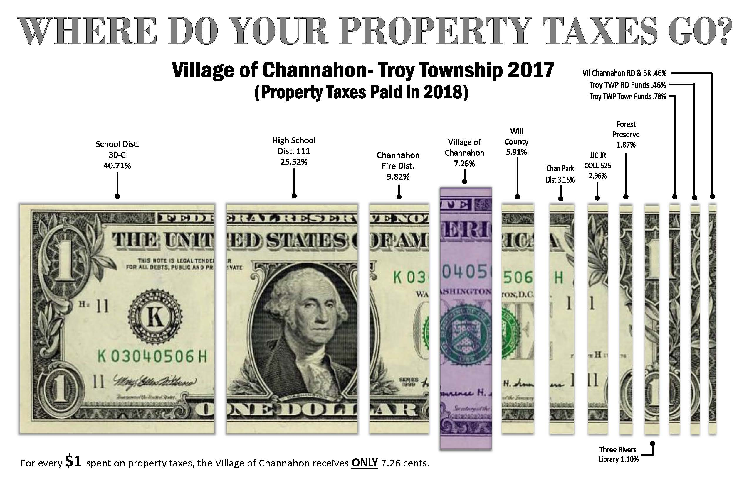 Troy Township - Property Taxes Paid in 2018 (PDF)