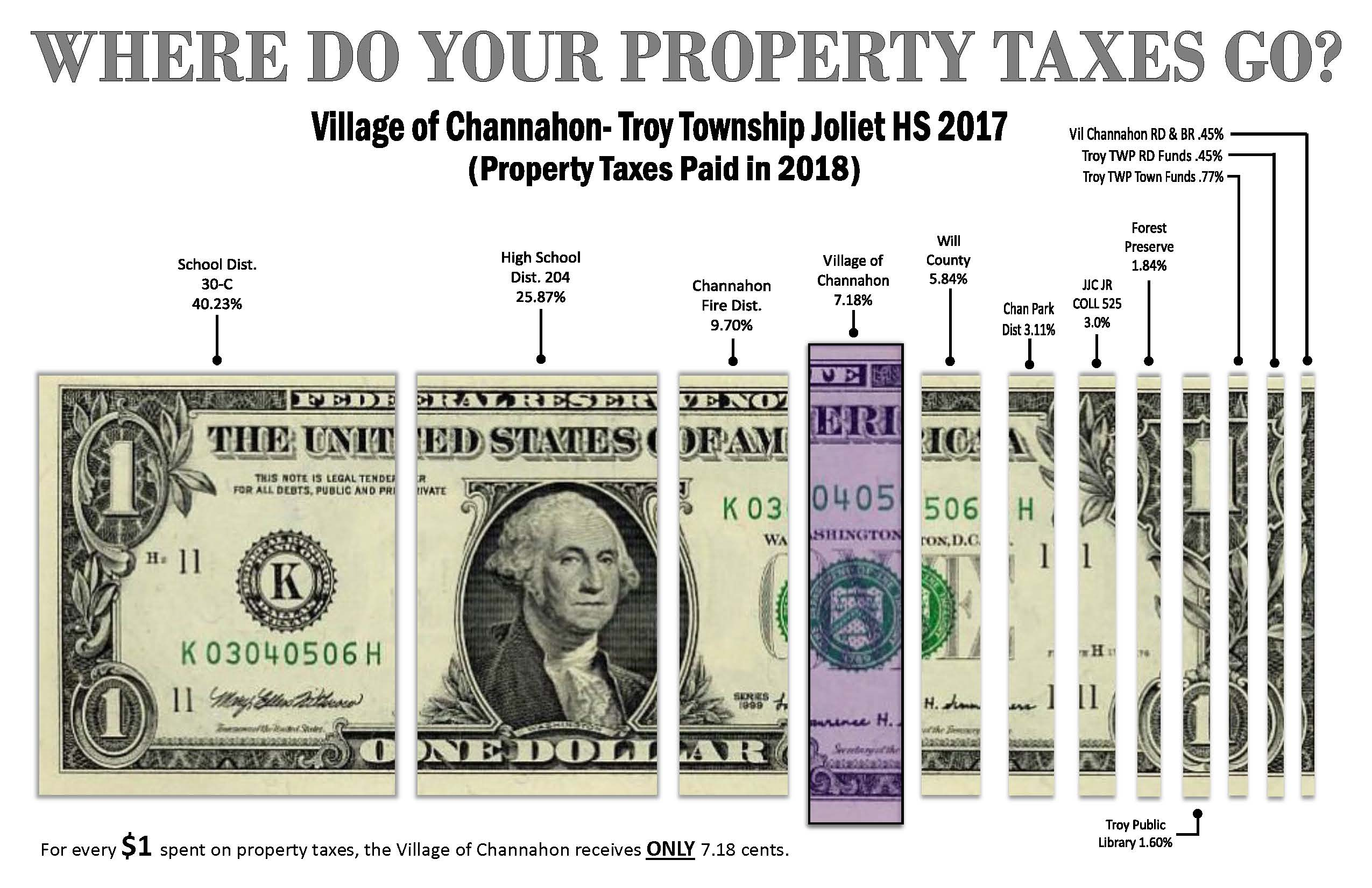Troy Township Joliet High School - Property Taxes Paid in 2018 (PDF)